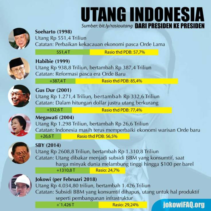 utang-Indonesia